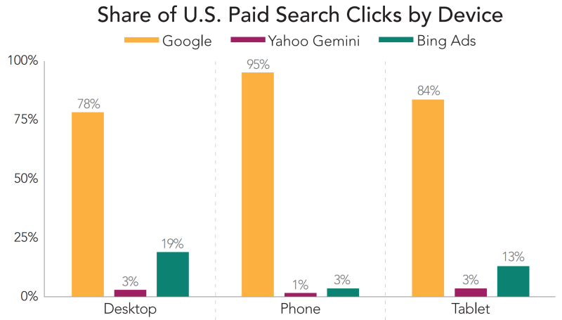 paid search click share by device, merkle