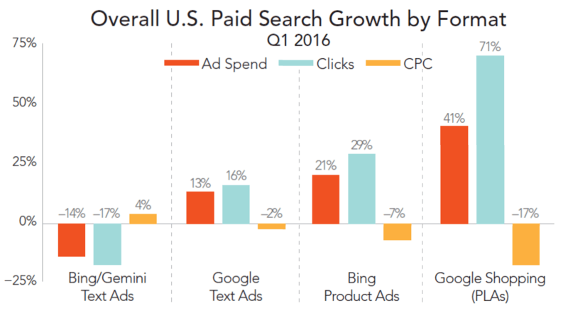 growth by ad format q1 2016, merkle