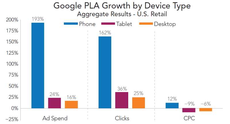 rkg-q1-2016-paid-search-google-pla-growth-by-device