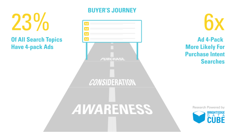 Buyers Journey Research - 23% of Search Topics Have 4-pack Ads