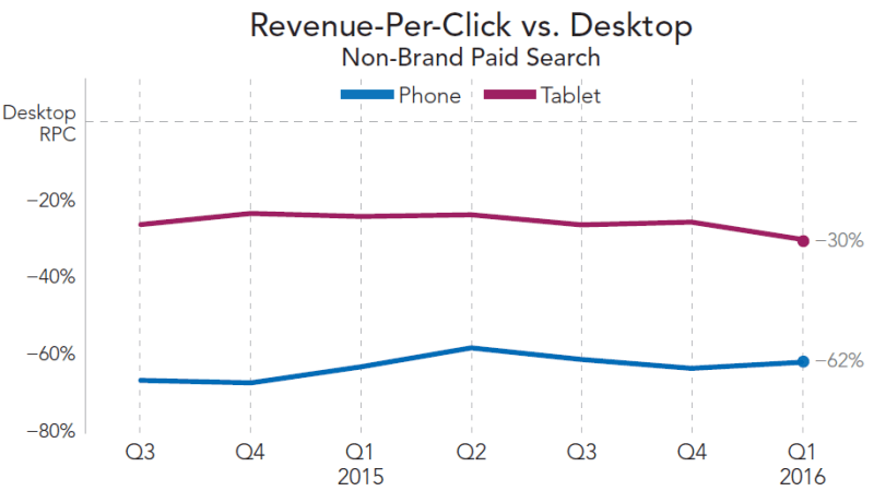 rkg-q1-2016-paid-search-mobile-rpc-vs-desktop