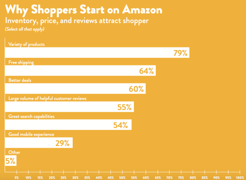 Amazon reasons for shopping