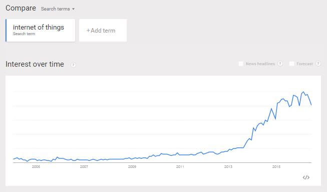 internet of things google trends