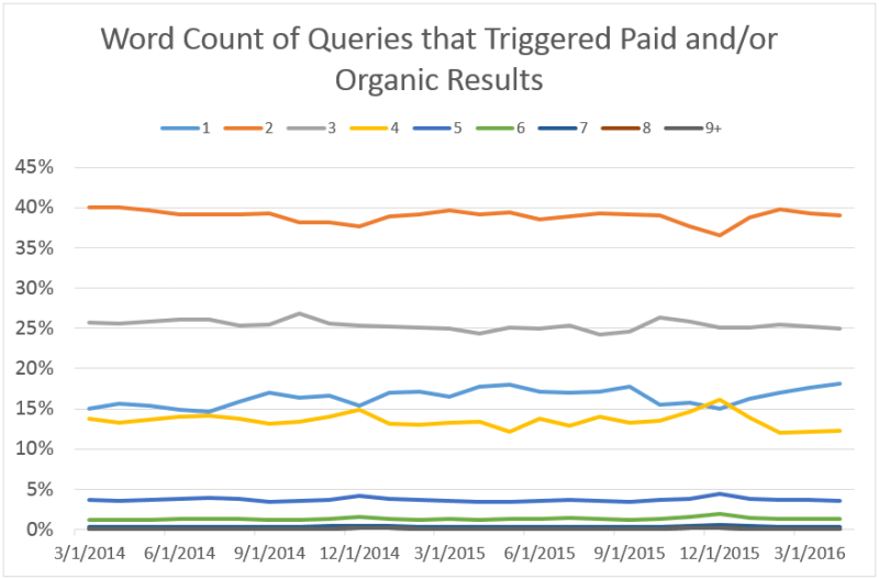 paidorganic_query_word_count