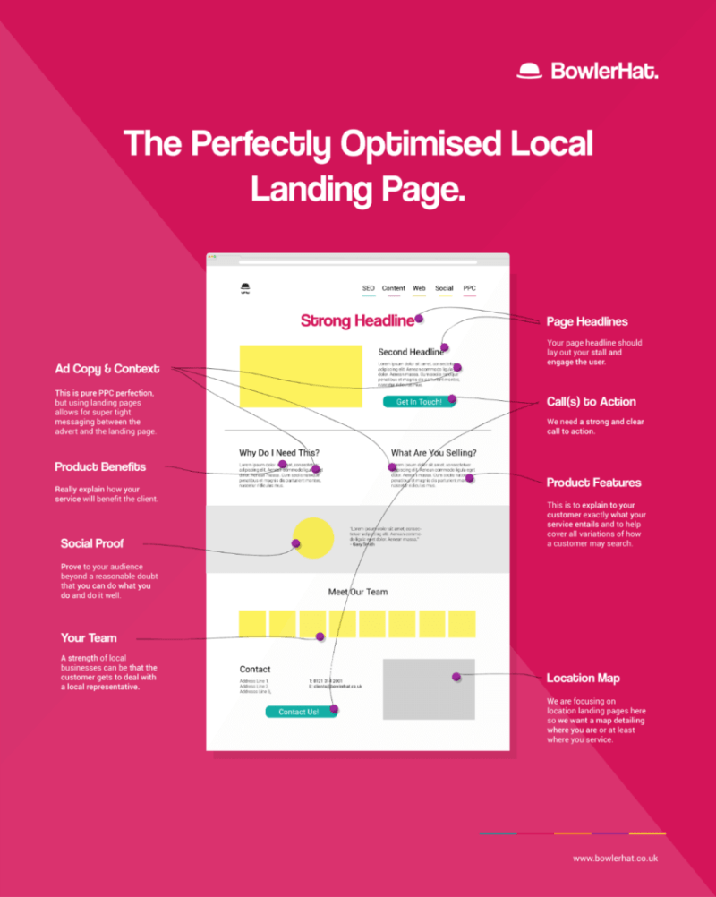 perfectly-optimized-local-landing-page