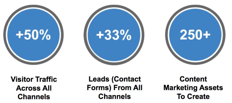 SEO Content Marketing Goals
