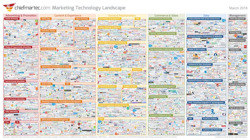 MarTech solutions are exploding. Scott's latest Marketing Technology Landscape features 3,874 solutions!