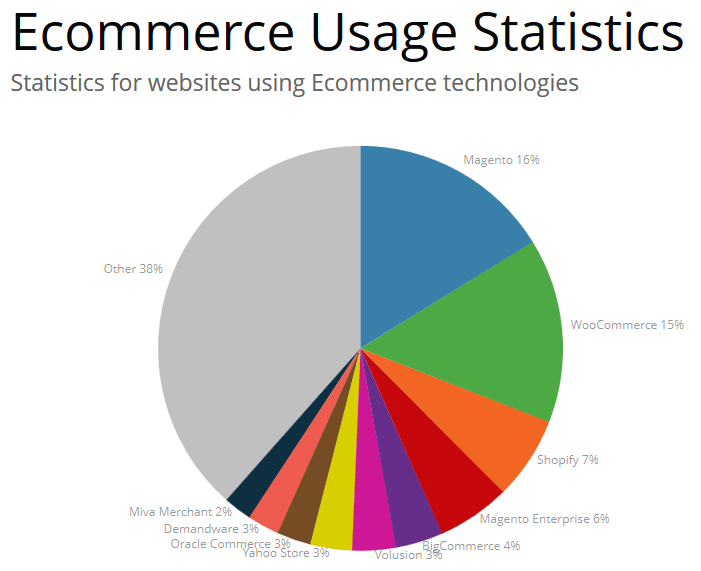 eCommerce platform usage