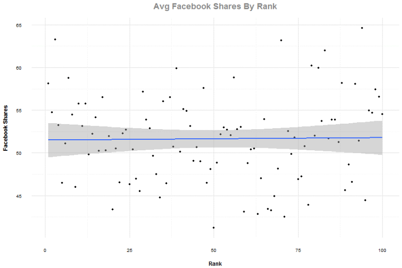 Average Facebook shares by rank chart