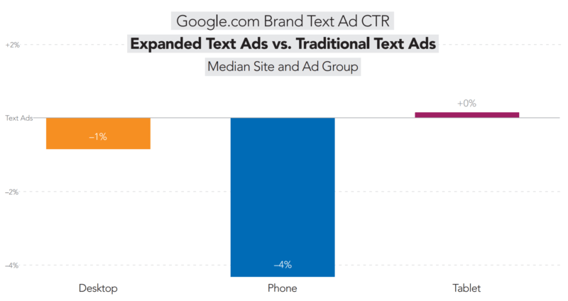 google-expanded-text-ads-brand-ctr-merkle