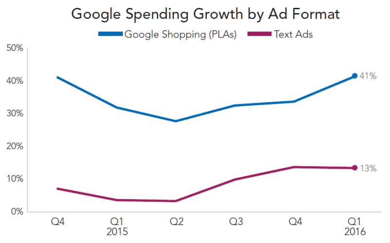 Google spending growth by ad format