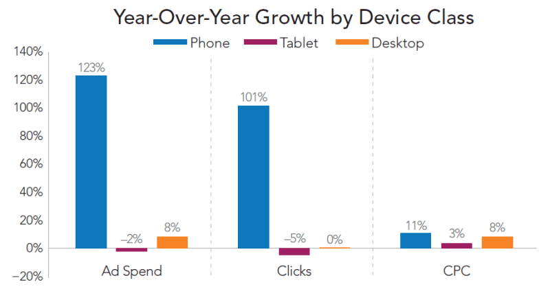 year-over-year growth by device