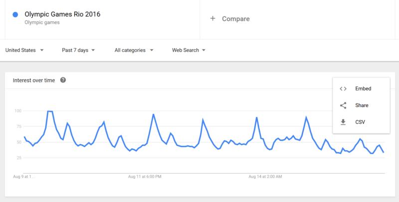 Google Trends mobile export