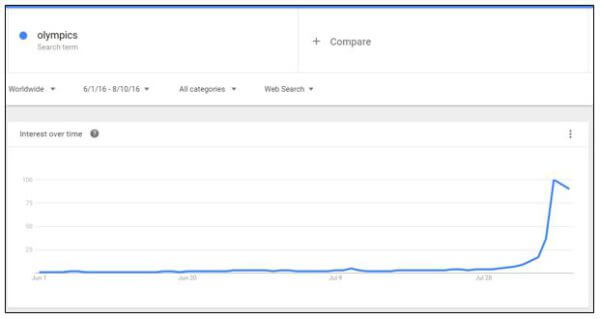 Olympics Google trends