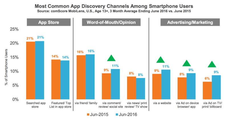 comScore app discovery