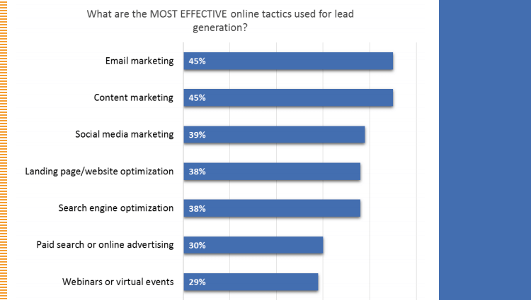 Ascend2 State of Lead Generation Report