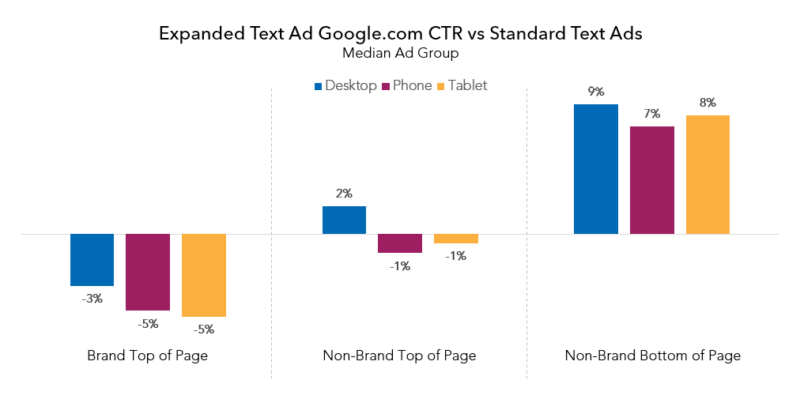 google_eta_vs_standard_ctr