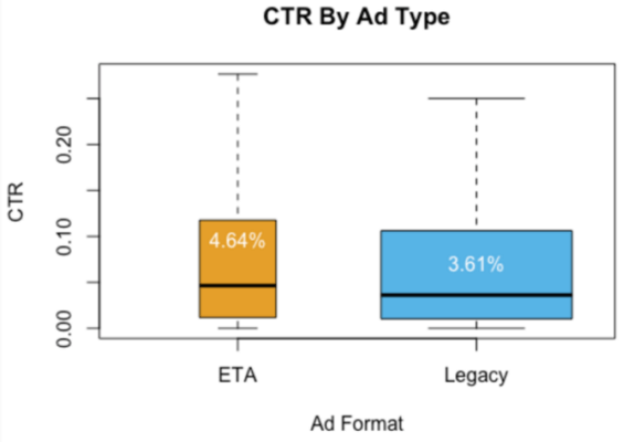 Expanded Text Ad vs Legacy Text Ad - CTR