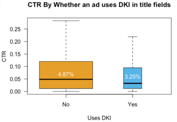 Impact of Dynamic Keyword Insertion on Expanded Ad CTR