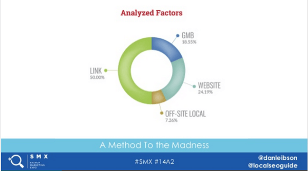 Factors Analyzed in Local Search Study