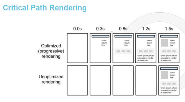 critical-path-rendering