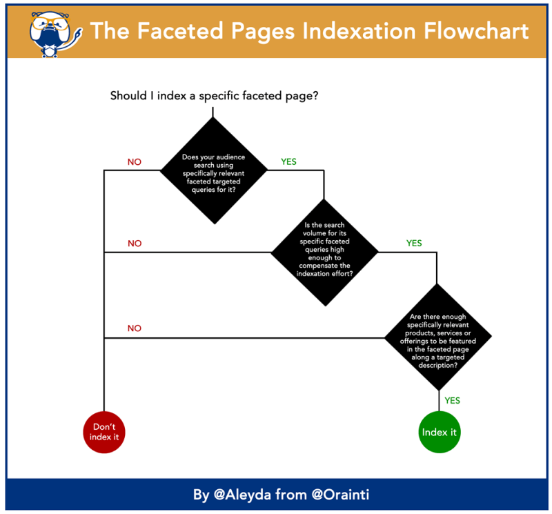 faceted-pages-indexation