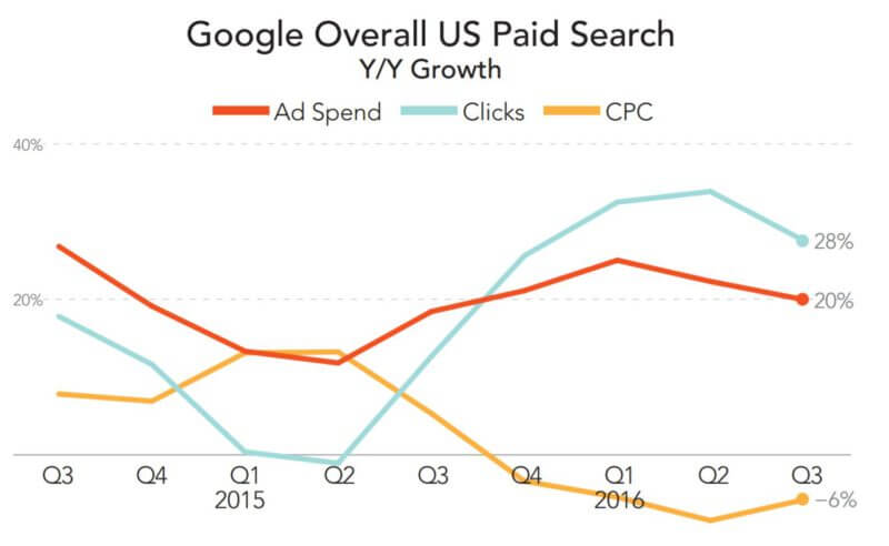 paid-search-spend-trend-google-q32016-merkle