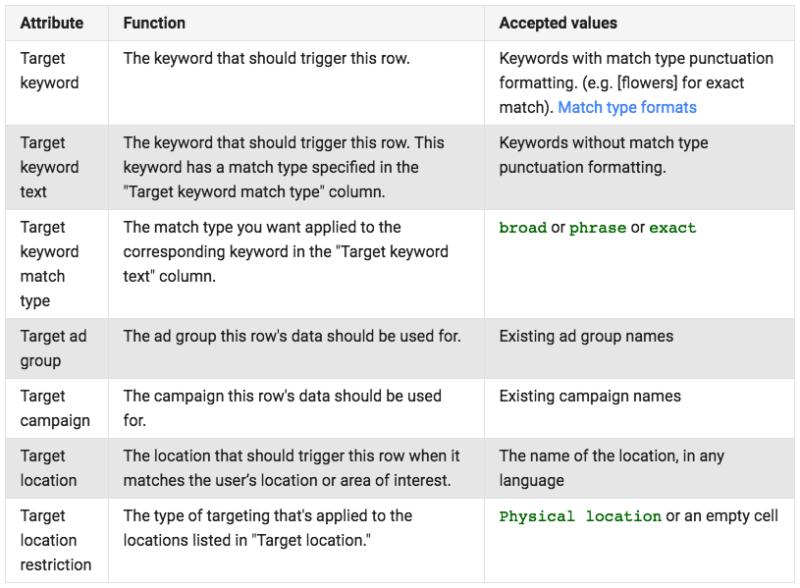 targeting-attributes