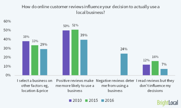 How do reviews influence decisions?