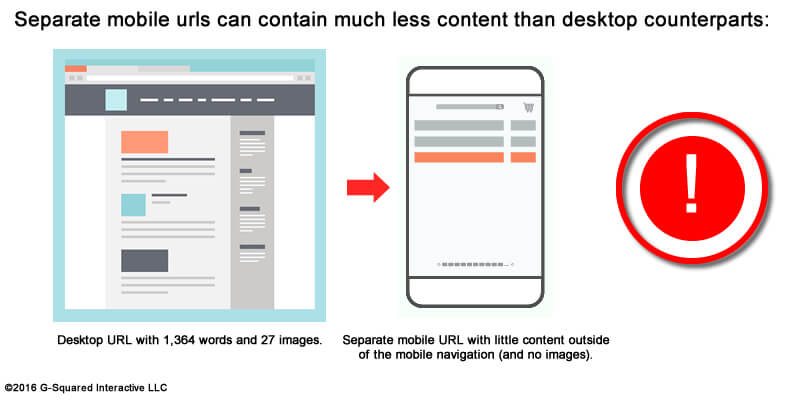 Separate mobile urls less content.