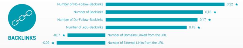 searchmetrics-backlinks-2016