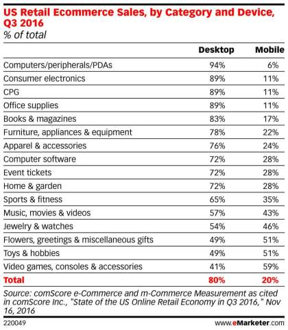 EMARKETER-eCommerceSales-ByCategory