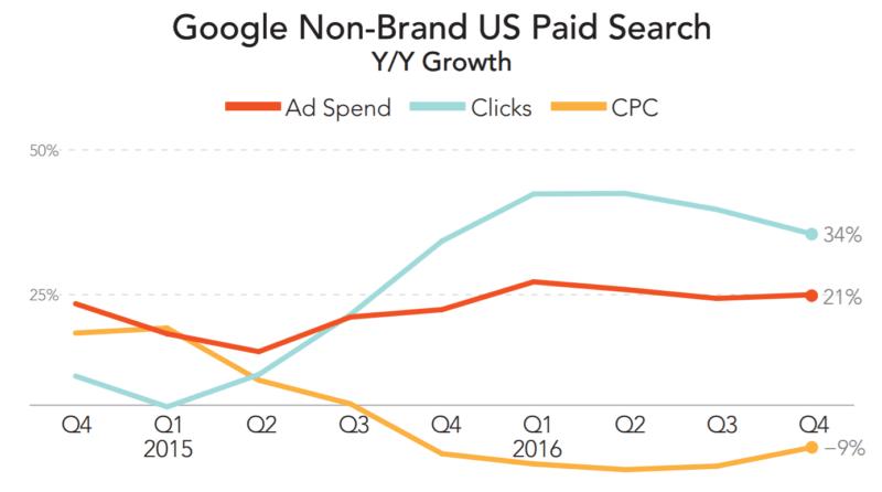 merkle-google-q4-nonbrand-2016
