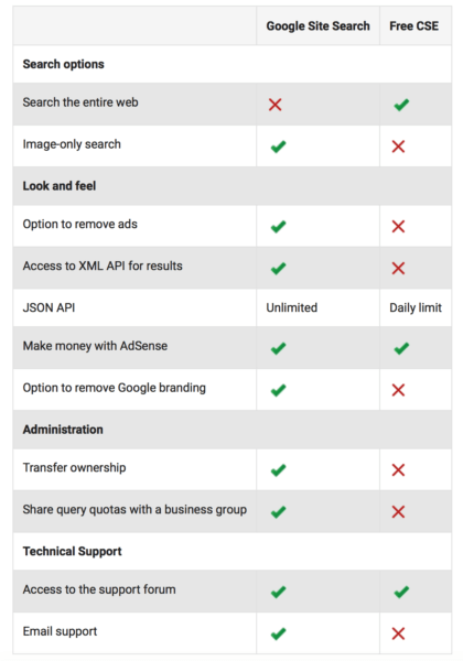 Google Site Search vs Google Custom Search Engine Features