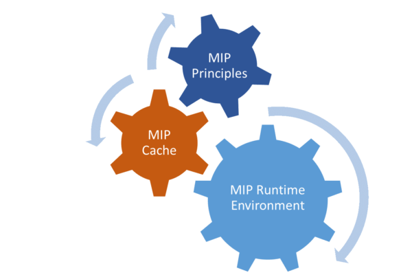 Mobile Page Accelerator – MIP Components: Core Parts