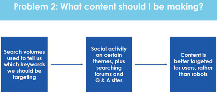 What Content Should You Create?