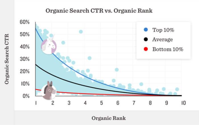 CTR vs Ranking Position Chart