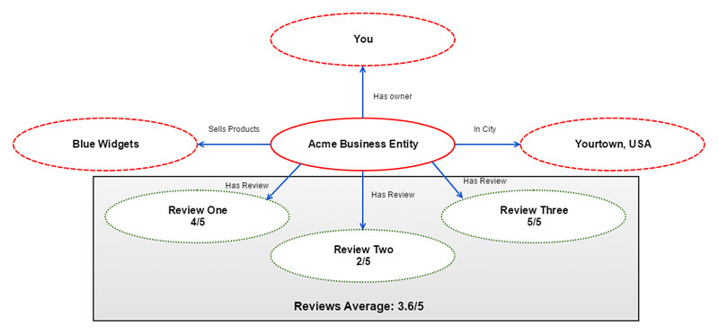 acme business reviews - The battleground of entities & reviews