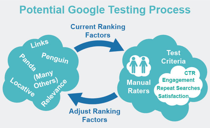 How Google Uses CTR as a Ranking Factor