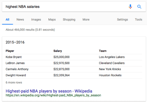 highest nba salaries wikipedia