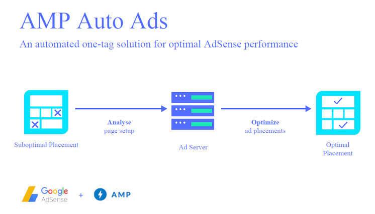AMP Auto Ads