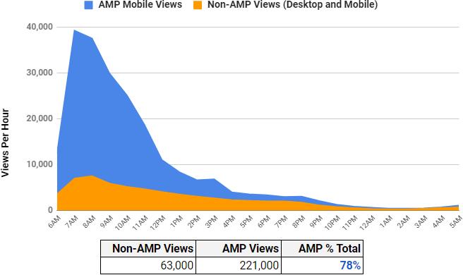 AMP v Non-AMP Trend for Breaking Story