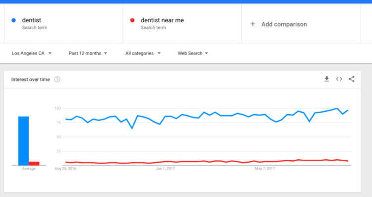Google Trends Near Me
