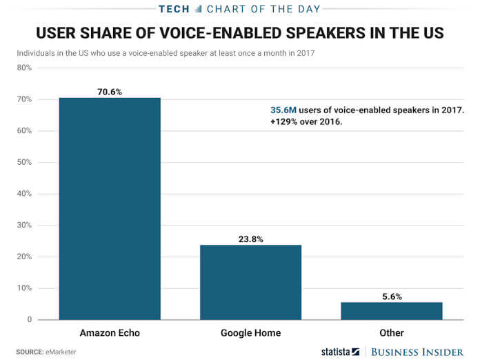 Smart Speaker Market Sharee