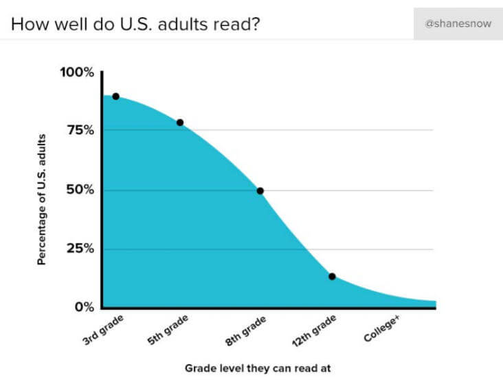 How Well Do Adults Read?