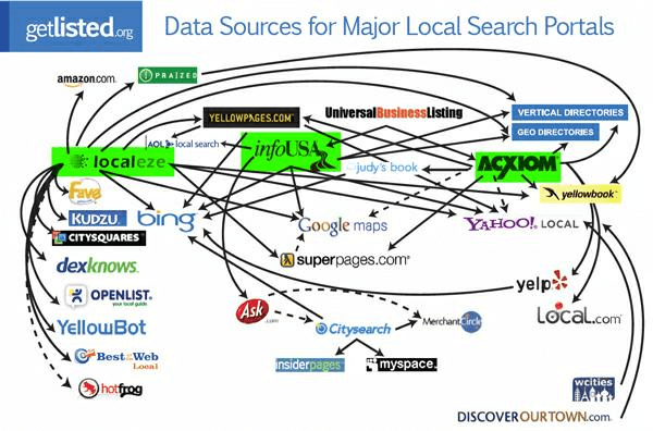 2009 Local Search Ecosystem