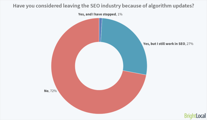Have you considered stopping working in SEO because of algorithm updates