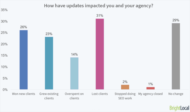 How have updates impacted you or your agency