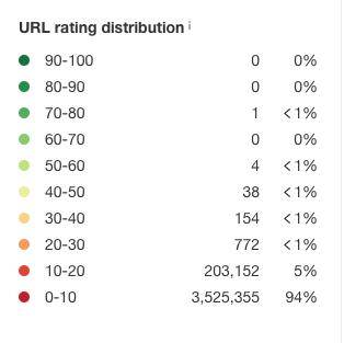 url distribution ahrefs
