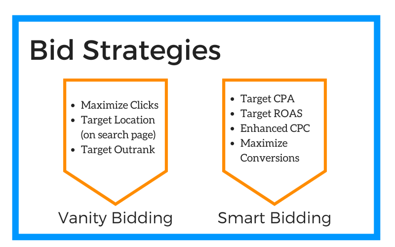Bid_Strategies-800x500 There is no reason to manage bids manually